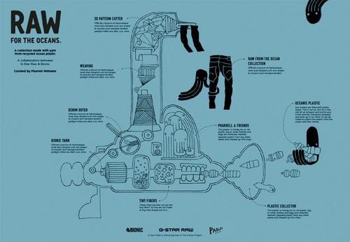 התהליך שעוברת פסולת הפלסטיק עד ליצירת הבגד/ צילום: יח''צ חו''ל.